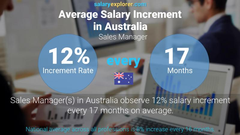 Annual Salary Increment Rate Australia Sales Manager
