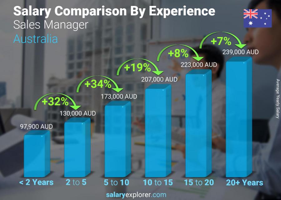 Salary comparison by years of experience yearly Australia Sales Manager
