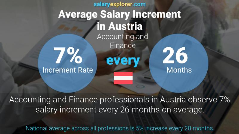 Annual Salary Increment Rate Austria Accounting and Finance