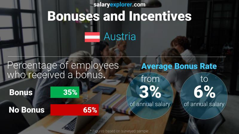 Annual Salary Bonus Rate Austria