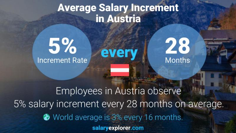 Annual Salary Increment Rate Austria