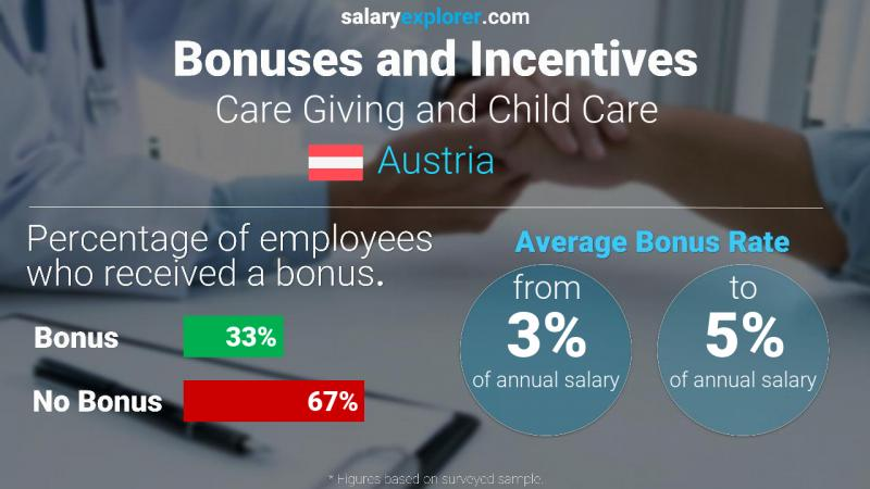 Annual Salary Bonus Rate Austria Care Giving and Child Care