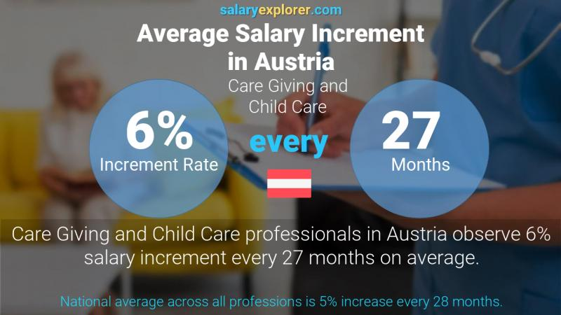 Annual Salary Increment Rate Austria Care Giving and Child Care