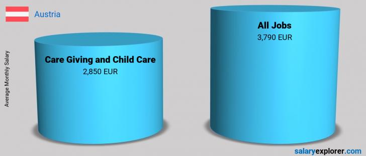 Salary Comparison Between Care Giving and Child Care and Care Giving and Child Care monthly Austria