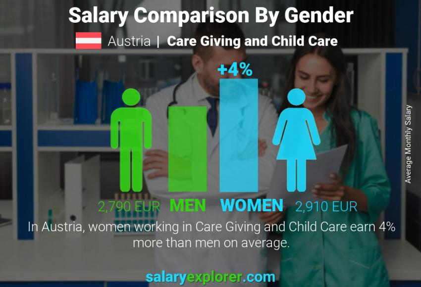 Salary comparison by gender monthly Austria Care Giving and Child Care