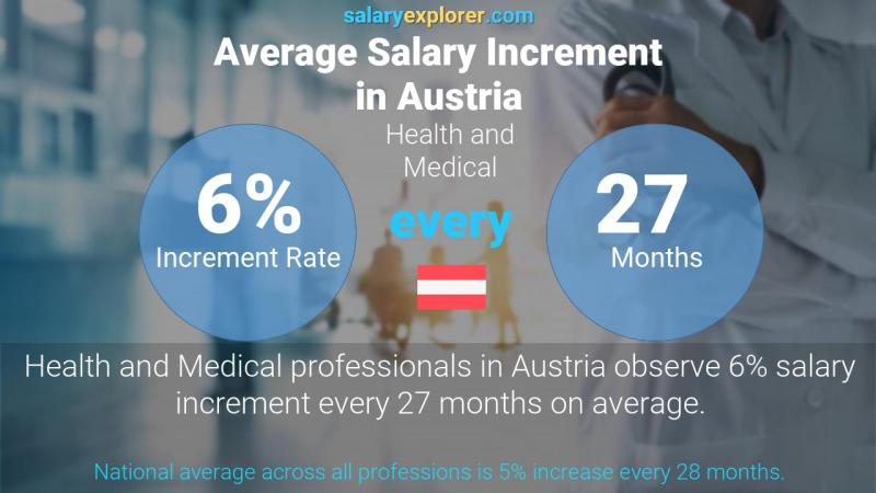 Annual Salary Increment Rate Austria Health and Medical