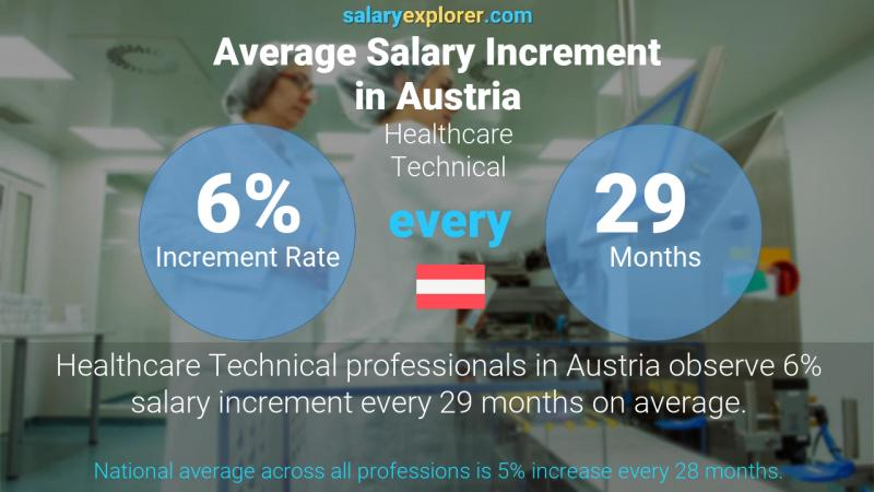 Annual Salary Increment Rate Austria Healthcare Technical