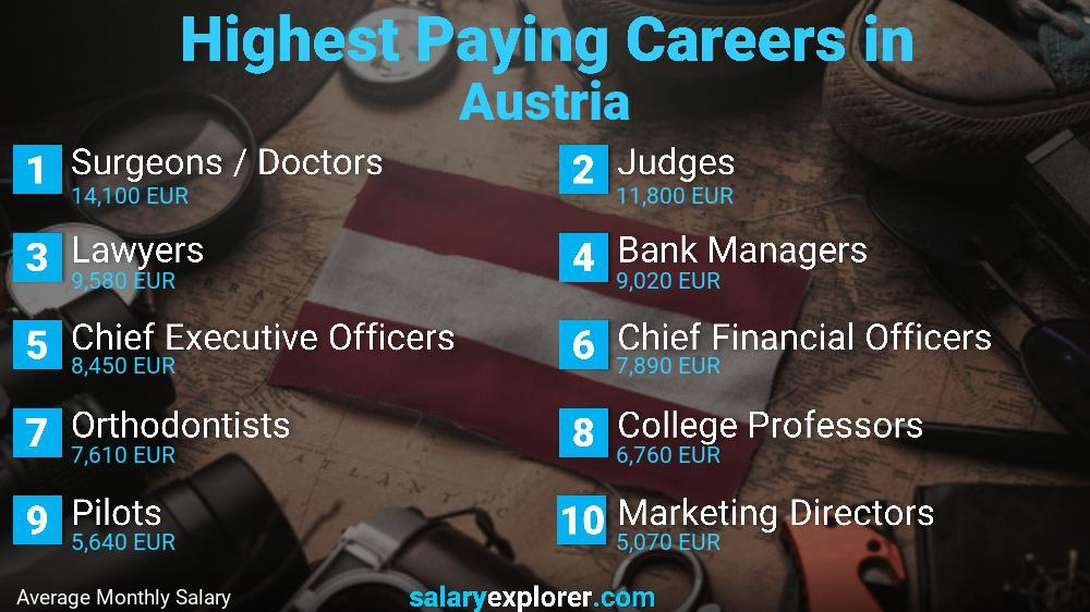 Highest Paying Jobs In Austria