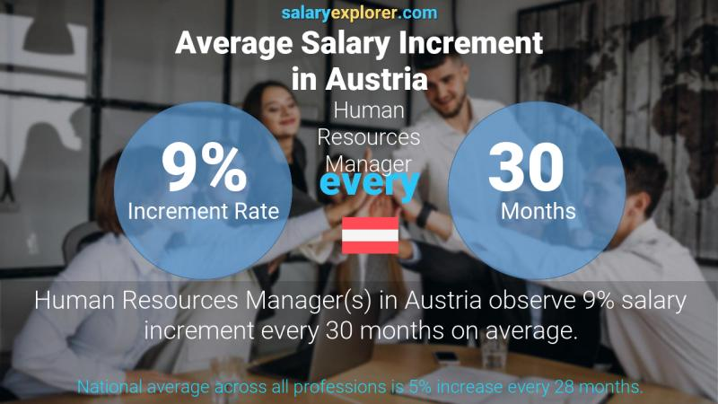 Annual Salary Increment Rate Austria Human Resources Manager