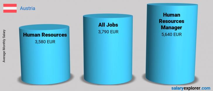 Salary Comparison Between Human Resources Manager and Human Resources monthly Austria