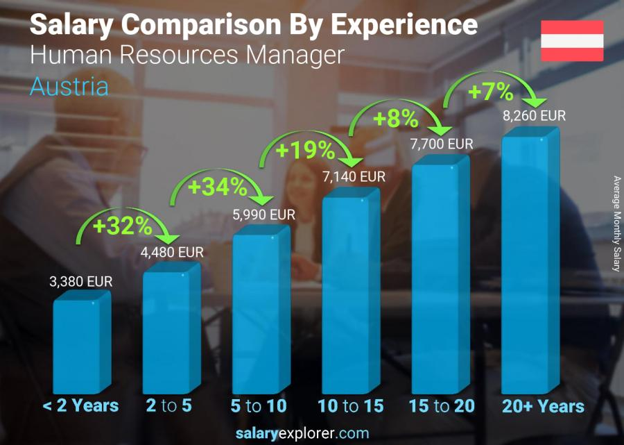 Salary comparison by years of experience monthly Austria Human Resources Manager