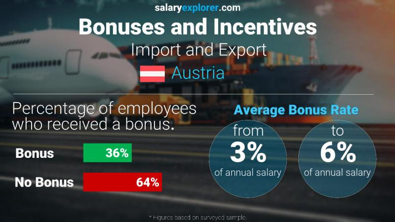 Annual Salary Bonus Rate Austria Import and Export