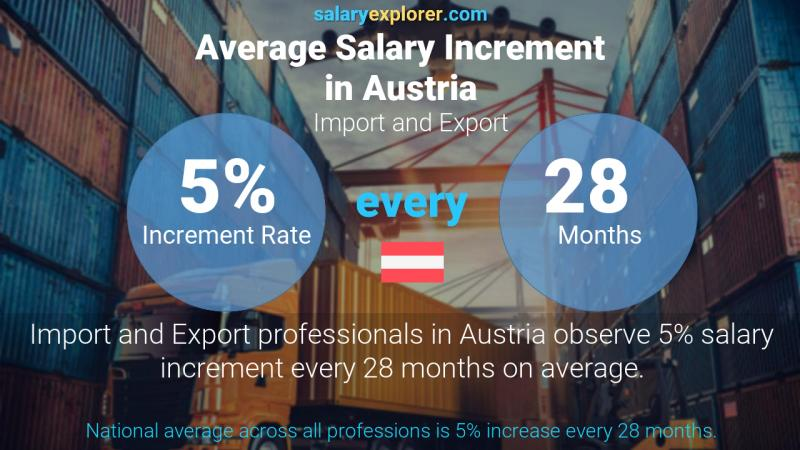 Annual Salary Increment Rate Austria Import and Export