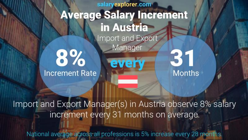 Annual Salary Increment Rate Austria Import and Export Manager