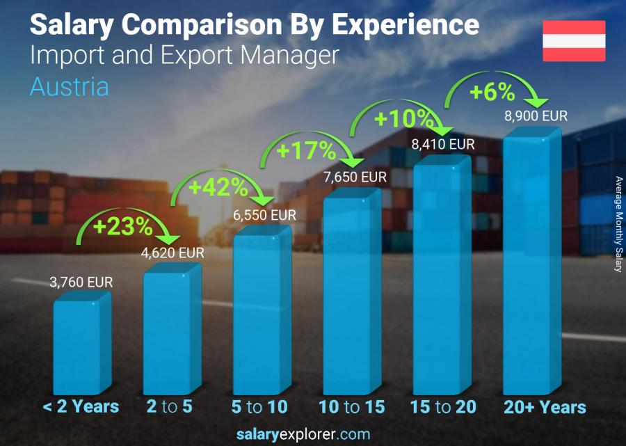 Salary comparison by years of experience monthly Austria Import and Export Manager