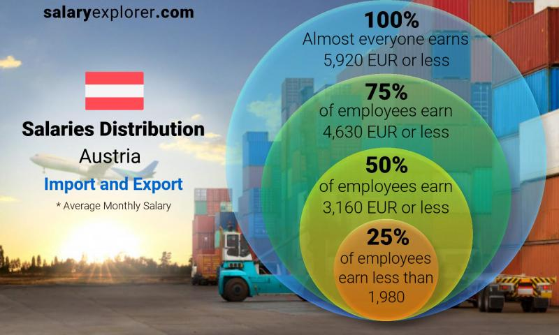 Median and salary distribution monthly Austria Import and Export