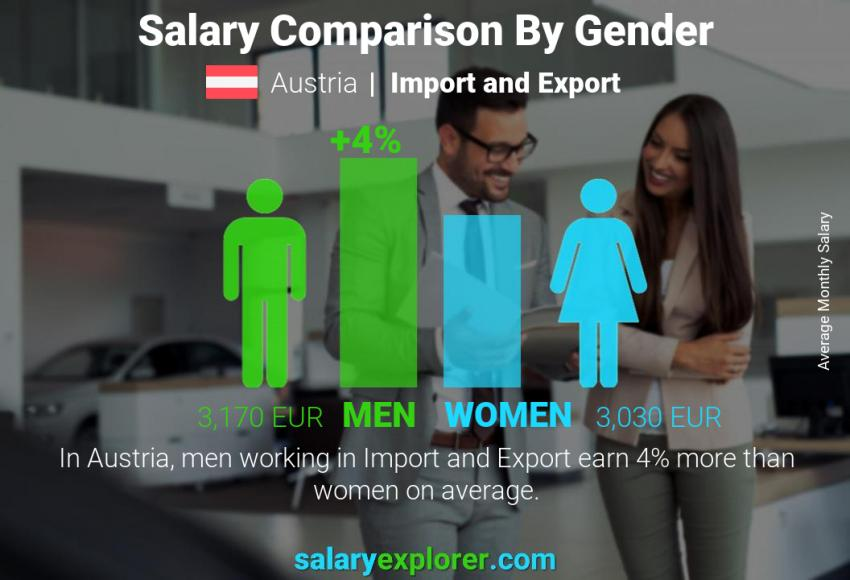 Salary comparison by gender monthly Austria Import and Export