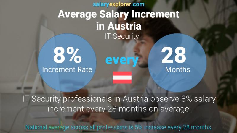 Annual Salary Increment Rate Austria IT Security