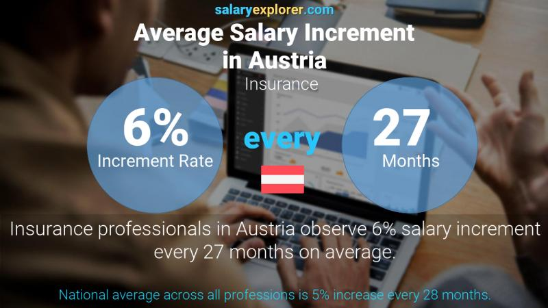 Annual Salary Increment Rate Austria Insurance