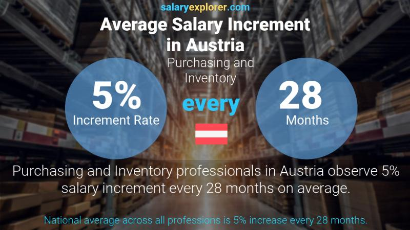 Annual Salary Increment Rate Austria Purchasing and Inventory