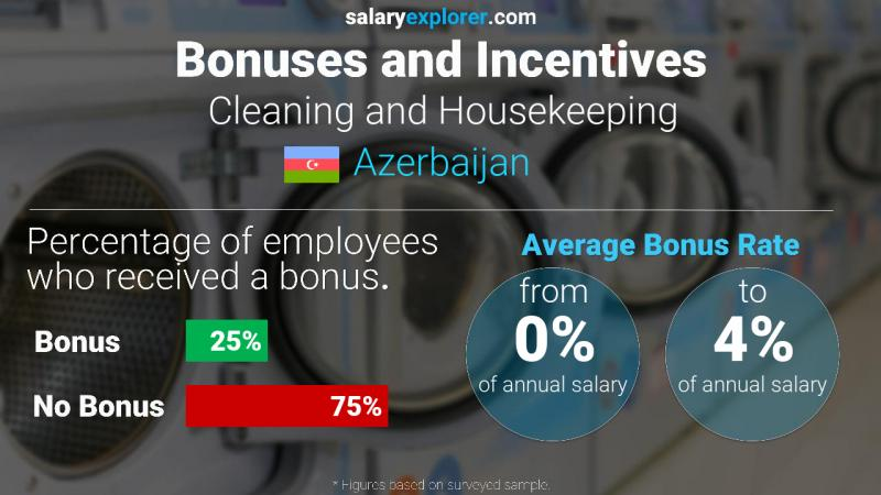 Annual Salary Bonus Rate Azerbaijan Cleaning and Housekeeping