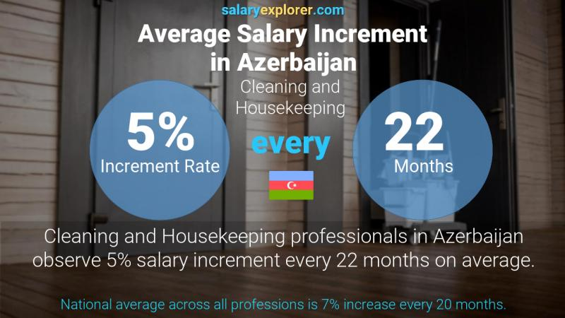 Annual Salary Increment Rate Azerbaijan Cleaning and Housekeeping