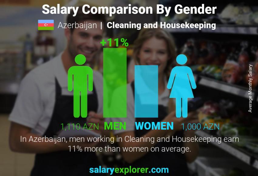 Salary comparison by gender monthly Azerbaijan Cleaning and Housekeeping