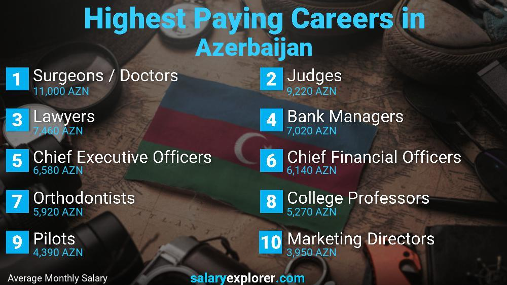 Highest Paying Jobs In Azerbaijan