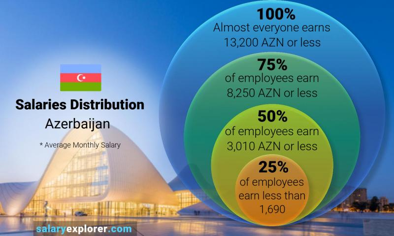 Median and salary distribution monthly Azerbaijan