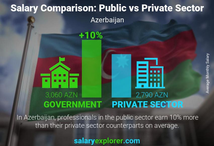 Public vs private sector salaries monthly Azerbaijan