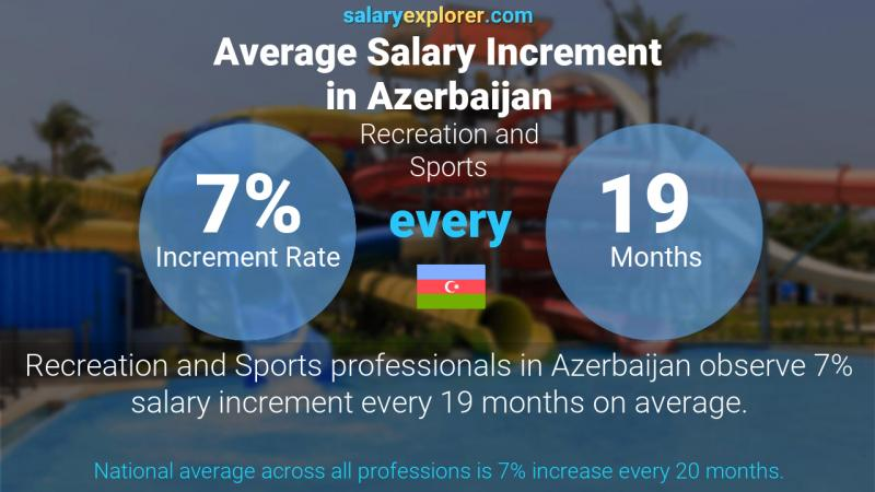Annual Salary Increment Rate Azerbaijan Recreation and Sports