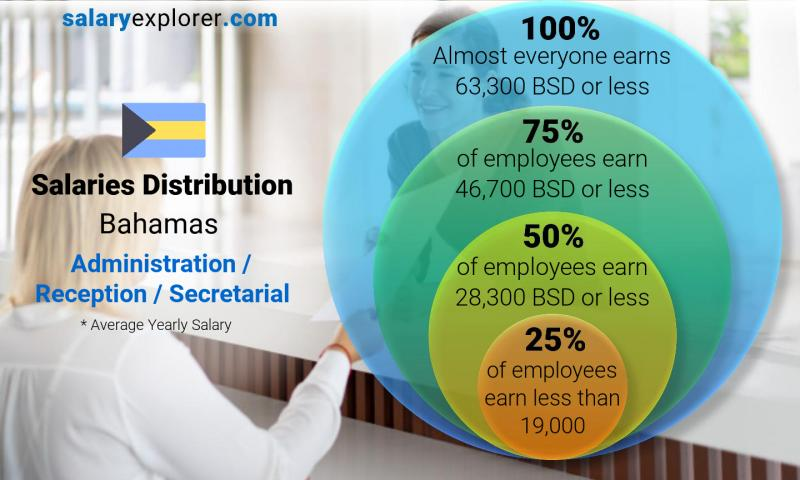 Median and salary distribution yearly Bahamas Administration / Reception / Secretarial