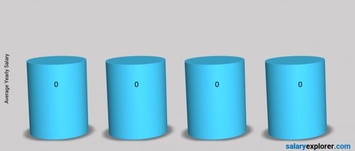 Salary Comparison Between Administration / Reception / Secretarial and Administration / Reception / Secretarial yearly Bahamas
