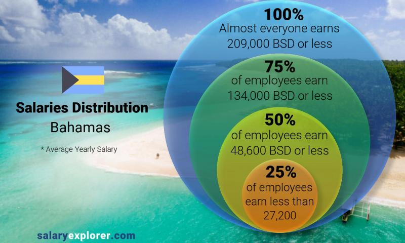 Average Salary In Bahamas 2020 The Complete Guide