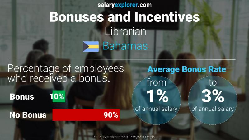 Annual Salary Bonus Rate Bahamas Librarian