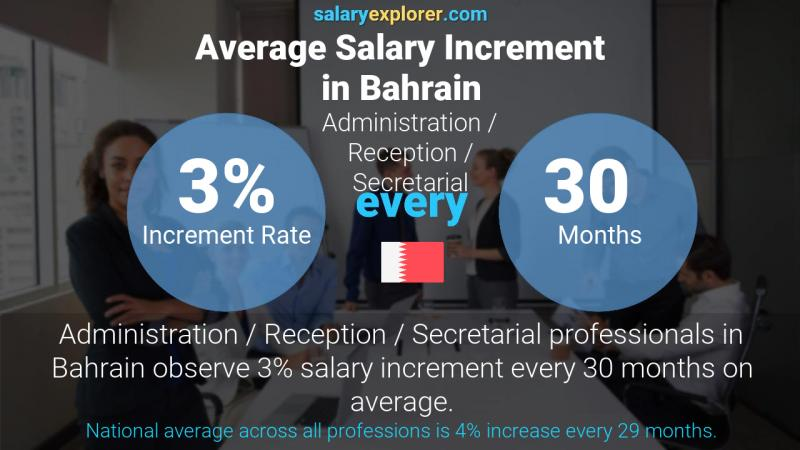 Annual Salary Increment Rate Bahrain Administration / Reception / Secretarial