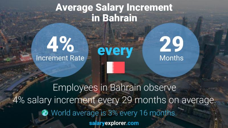 Annual Salary Increment Rate Bahrain