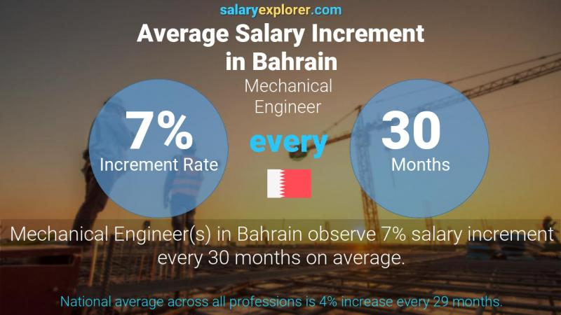 Annual Salary Increment Rate Bahrain Mechanical Engineer