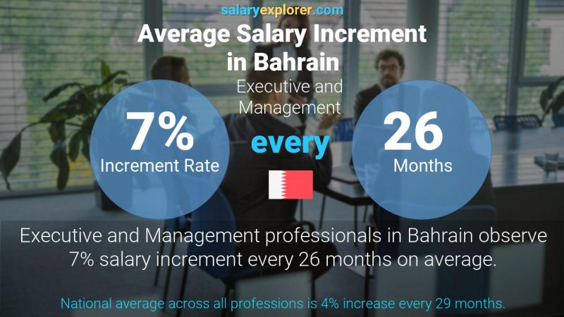 Annual Salary Increment Rate Bahrain Executive and Management