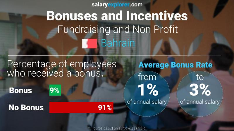 Annual Salary Bonus Rate Bahrain Fundraising and Non Profit