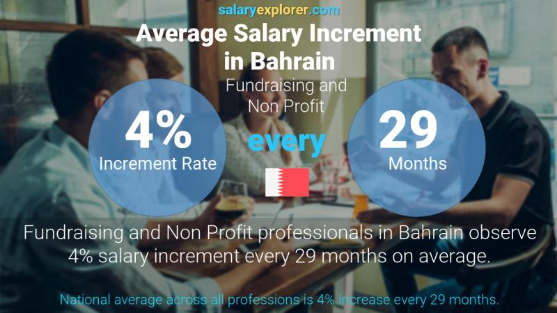 Annual Salary Increment Rate Bahrain Fundraising and Non Profit