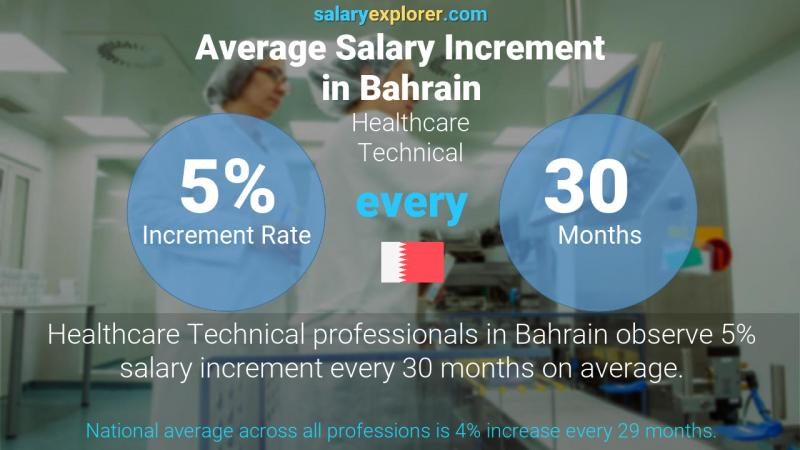 Annual Salary Increment Rate Bahrain Healthcare Technical