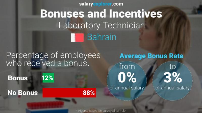 Annual Salary Bonus Rate Bahrain Laboratory Technician