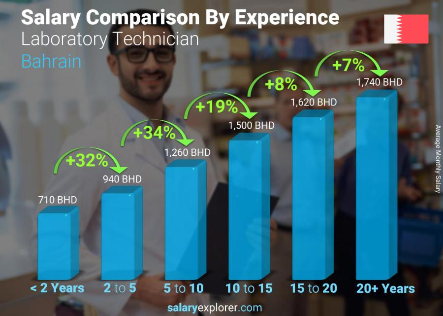 Salary comparison by years of experience monthly Bahrain Laboratory Technician