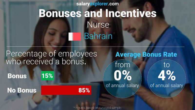 Annual Salary Bonus Rate Bahrain Nurse
