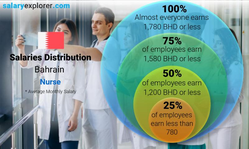 Median and salary distribution monthly Bahrain Nurse