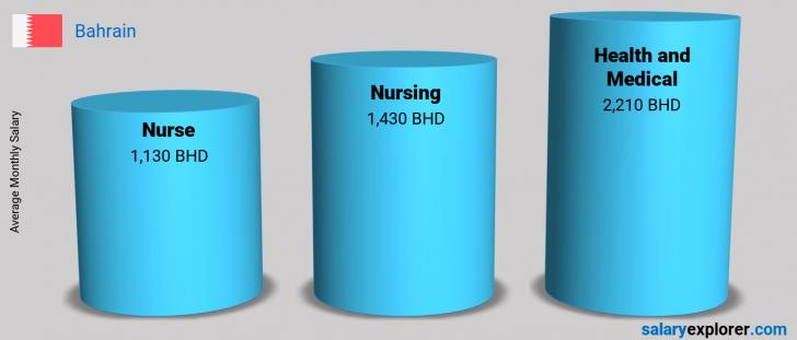 Salary Comparison Between Nurse and Health and Medical monthly Bahrain