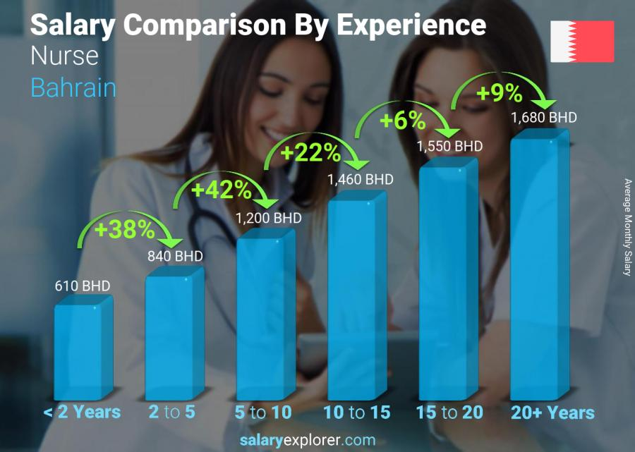 Salary comparison by years of experience monthly Bahrain Nurse