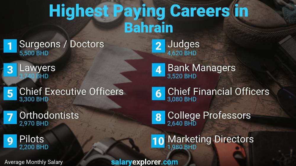 Highest Paying Jobs In Bahrain
