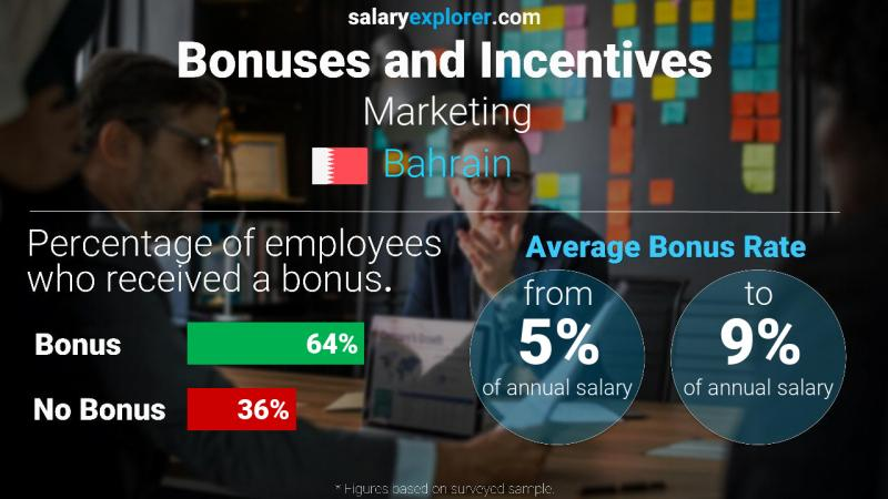 Annual Salary Bonus Rate Bahrain Marketing